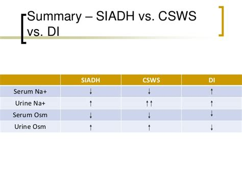 Table Solutions by Di Siadh And Cerebral Salt Wasting Syndrome