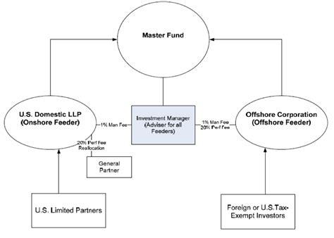 master feeder structure diagram fund structure fund structureinvestors fundmanagement