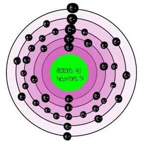 Number Of Protons In Zirconium Science8ca Zirconium W