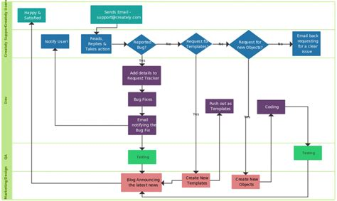 cycle flow chart template flowchart guide complete flowchart tutorial with exles