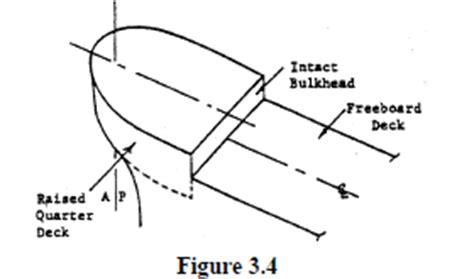 quarterdeck boat definition definition of raised quarterdeck iadc lexicon