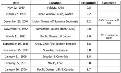 earthquake list new answer magoosh gmat