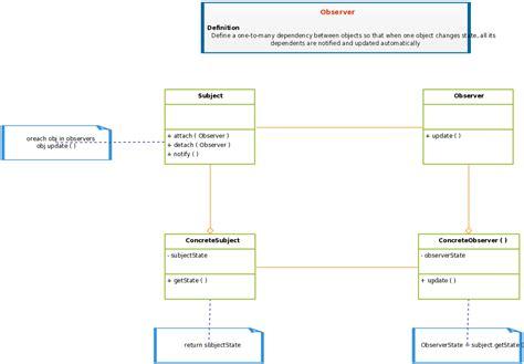 class diagram template design patterns  software