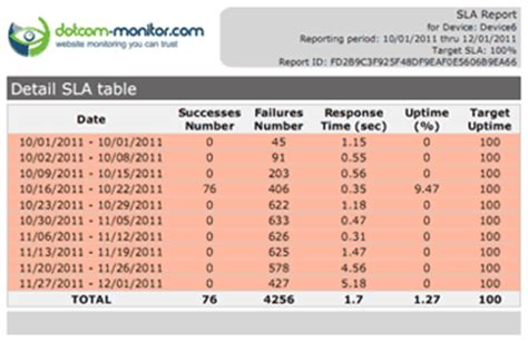 sla reporting template sla management sla uptime monitoring