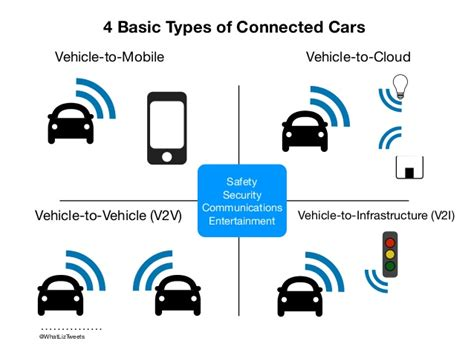 Car Alarm Types by Connected Car Security And The Future Of Transportation