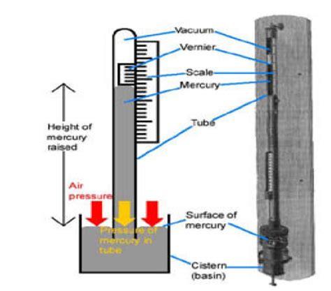 Termometer Tempel kamus meteorology barometer air raksa tipe kew pattern