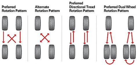 what pattern do you rotate tires read your automotive tire wear patterns like a pro pictures