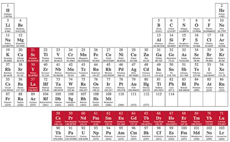 Where Are The Lanthanides Placed On The Periodic Table by Lanthanides And Actinides Periodic Table Section 2