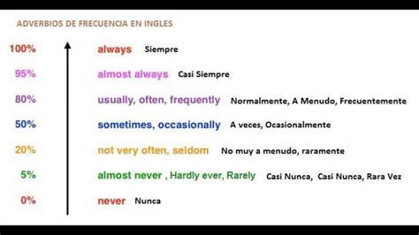 preguntas en ingles how often adverbios de frecuencia en ingles youtube
