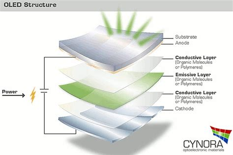 organic light emitting diode research supported project cycesh for cost efficient printed oleds led professional led lighting