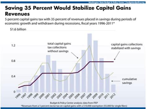 washington state proposes 35000 cap on sales tax washington state house democrats 187 legislative update