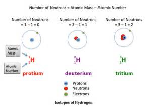What Effect Do Protons On Each Other What Are Isotopes Definition Types Exles