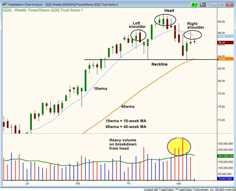 reliable pattern works cleveland oh 3 reasons why now is the time to sell short qqq nasdaq