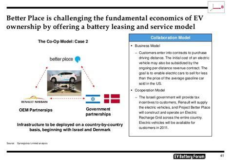 better place business model the circuitous path to electrification of china s