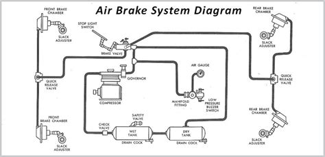 brake system diagram air brake schematic pictures to pin on pinsdaddy