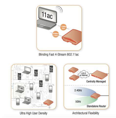 Ruckus Zoneflex R710 Akses Point by Ruckus Zoneflex R710 Dual Band 4x4 4 802 11ac Smart Wifi