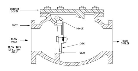 can a swing check valve be installed vertically check valves enggcyclopedia