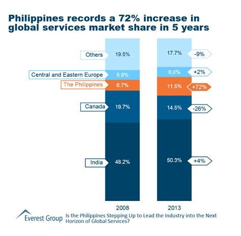 Philippine Records Philippines Records A 72 Increase In Global Services Market In 5 Years Market