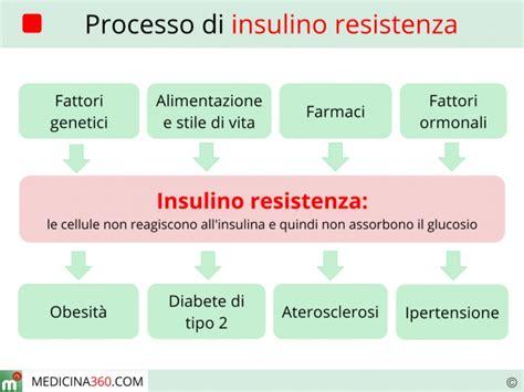 alimentazione per insulino resistenza insulino resistenza sintomi cause diagnosi dieta e cura