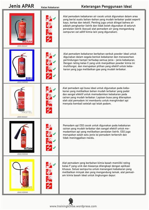 Alat Pemadam Api Untuk Kereta mengenal kode warna pada apar sekaligus fungsinya k3