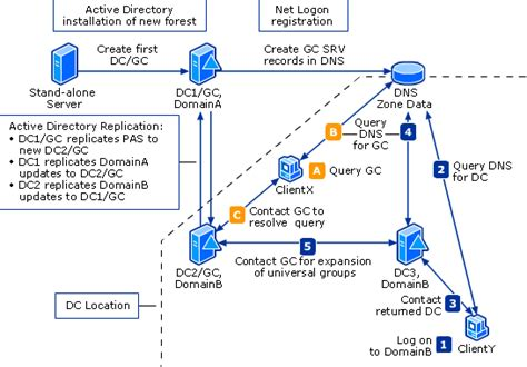 search users  active directory domains