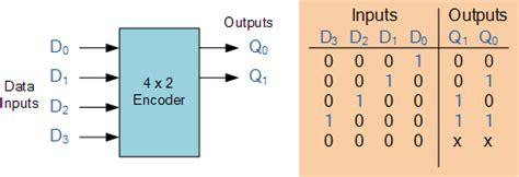 encoder table and circuit diagram priority encoder and digital encoder tutorial