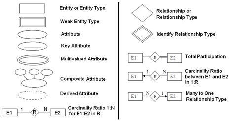 er diagram symbols and meaning er model 2 mera semester