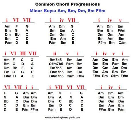 Similiar Common Gospel Chord Progressions Keywords