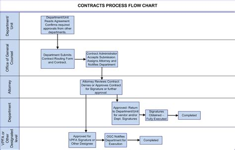 contracts flowchart contracts flowchart school create a flowchart