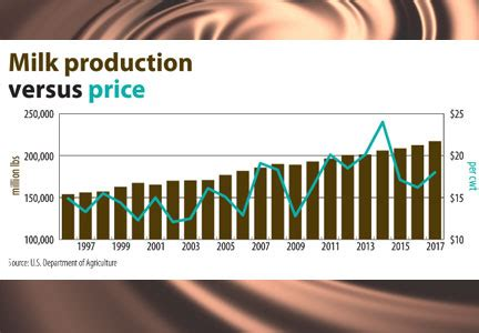 c section and milk production dairy product prices seen moving higher in 2017 baking