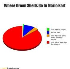 Mario Bros Frustration Unites Profanity And Gaming by Mario Kart Memes Search