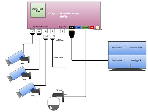 ptz controller with dvr wiring diagram 38 wiring diagram