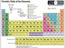 Periodic Table of the Elements | EUREKA! Great Finds for Kids Element Symbols And Names