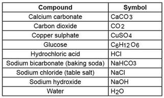 what are some symbols of chemical compounds chemical