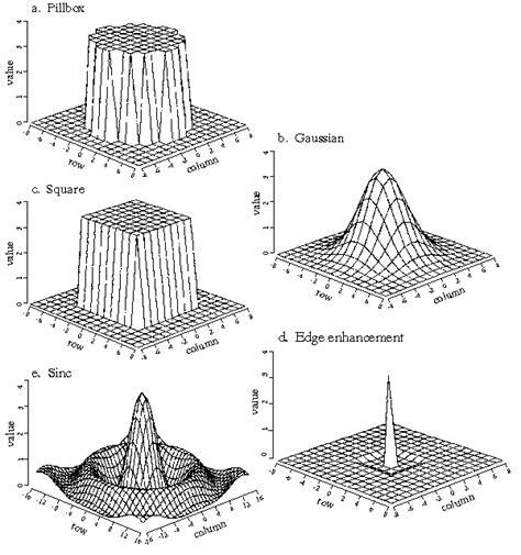 high pass filter gaussian sle illustrations