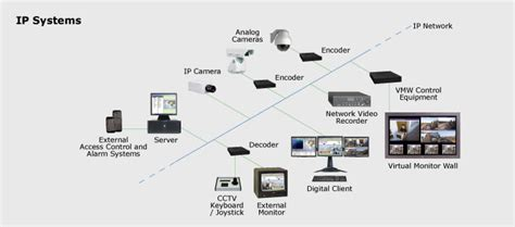 ip systems ip surveillance systems