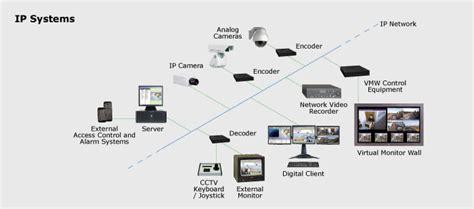 ip surveillance system ip surveillance systems