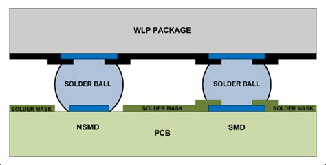 pads layout via definition what is solder bridging on a pcb eagle blog