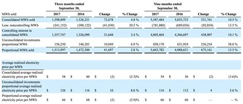 pattern energy revenue despite q3 earnings buy the drop in pattern energy
