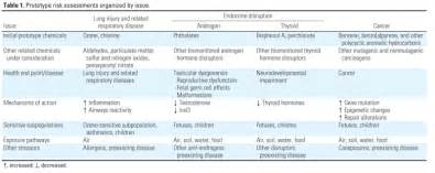 Biological Risk Assessment Template by Environmental Health Perspectives Advancing The Next