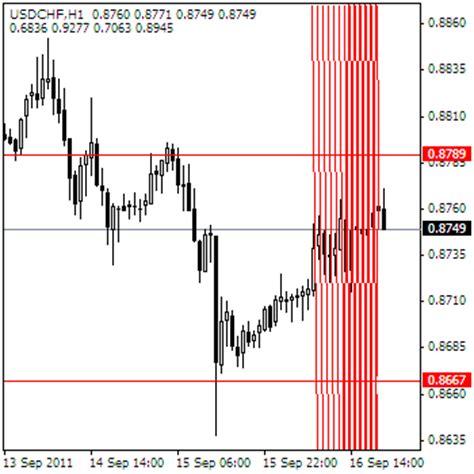 gann swing indicator gann trend sig indicator