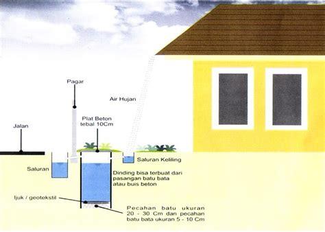 membuat filter air hujan cara membuat sumur resapan air hujan margo bor jasa 081