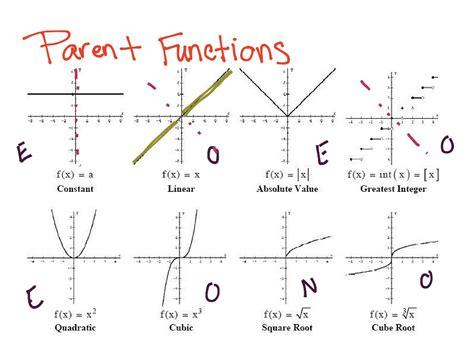 printable parent graphs worksheet parent function worksheet grass fedjp