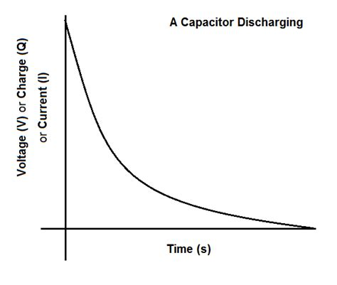 graph for capacitor charging and discharging the energy stored in capacitors ask will