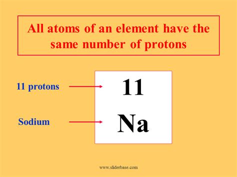 Protons In An Element by The Atom Atomic Number And Mass Number Isotopes
