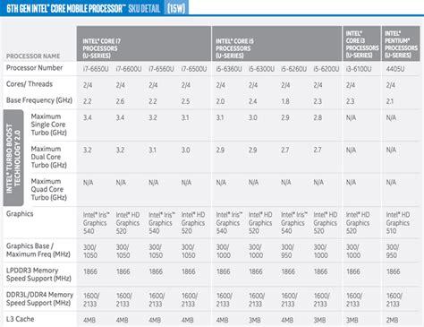 Mba At Intel by Intel Skylake Prozessoren F 252 R Die N 228 Chsten Macbooks Und