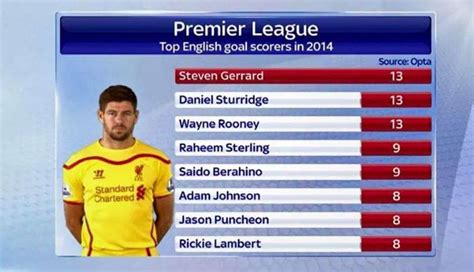 epl top scorer premier league table standings and top scores