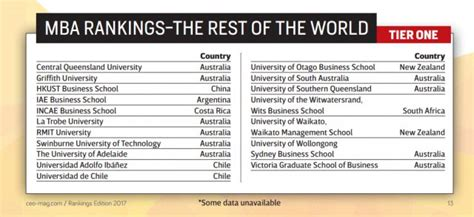 Top Ranking Mba In Europe by South Business School Named Among The Best In The