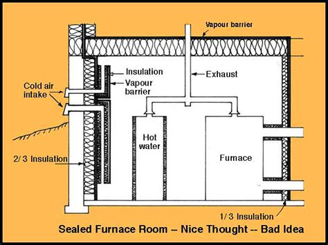 Basement Layouts What Is A Sealed Furnace Room Amp Why Is It Not Recommended