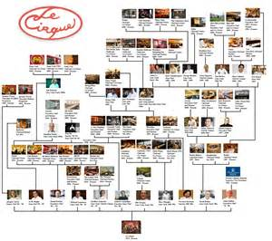 le cirque at 36 a chef and restaurateur family tree